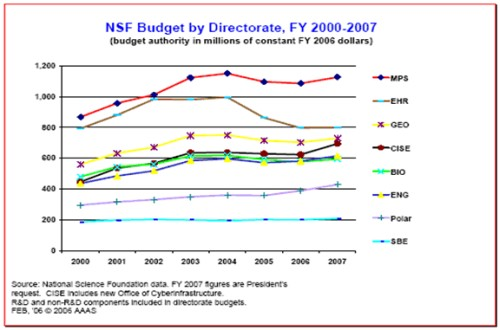 bar graph of NSF Budget by Directorate, FY 2000-2007