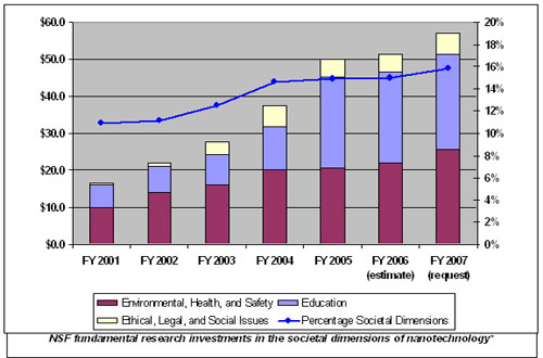 graph of NSF fundamental research investments in societal dimensions of nanotechnology