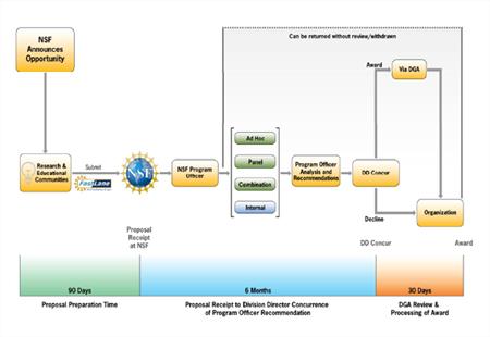 process flow diagram decision olpa dr cora marrett  deputy director  nsf  testimony  olpa dr cora marrett  deputy director  nsf  testimony