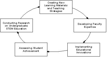[Cyclic model of knowledge production and improvement of practice in STEM education]