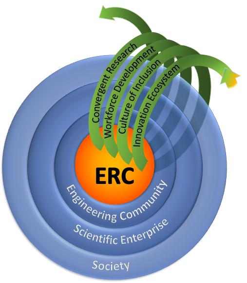 ERCModel