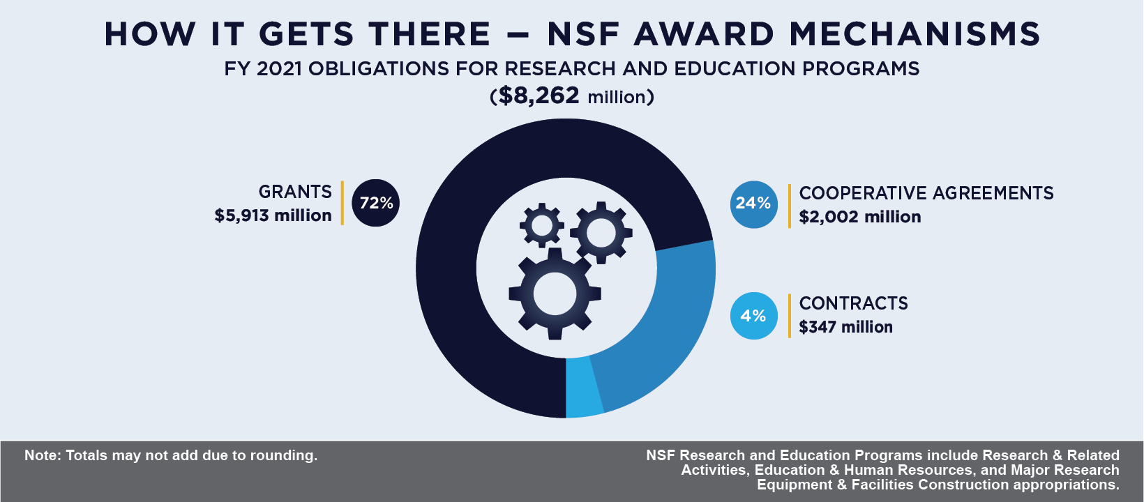 Dissertation improvement grant national science foundation