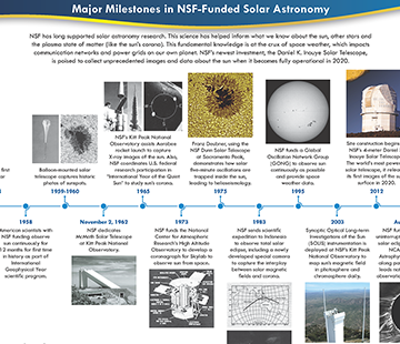 Timeline of NSF solar astronomy investments