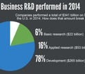 Development accounted for the greatest share of business R&D performance in 2014.