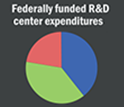 Research category breakdown of federally funded R&D centers. Click for detail.