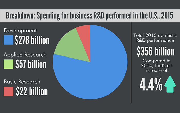 business r d performed in us reached 356 billion in 2015 nsf