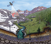 At NSF's Critical Zone Observatories, scientists study the processes at Earth's surface.