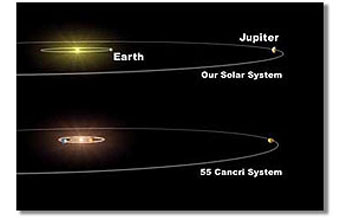 comparison of our solar system with 55 Cancri system