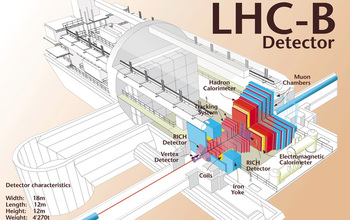 diagram showing the layout for the LHCb detector