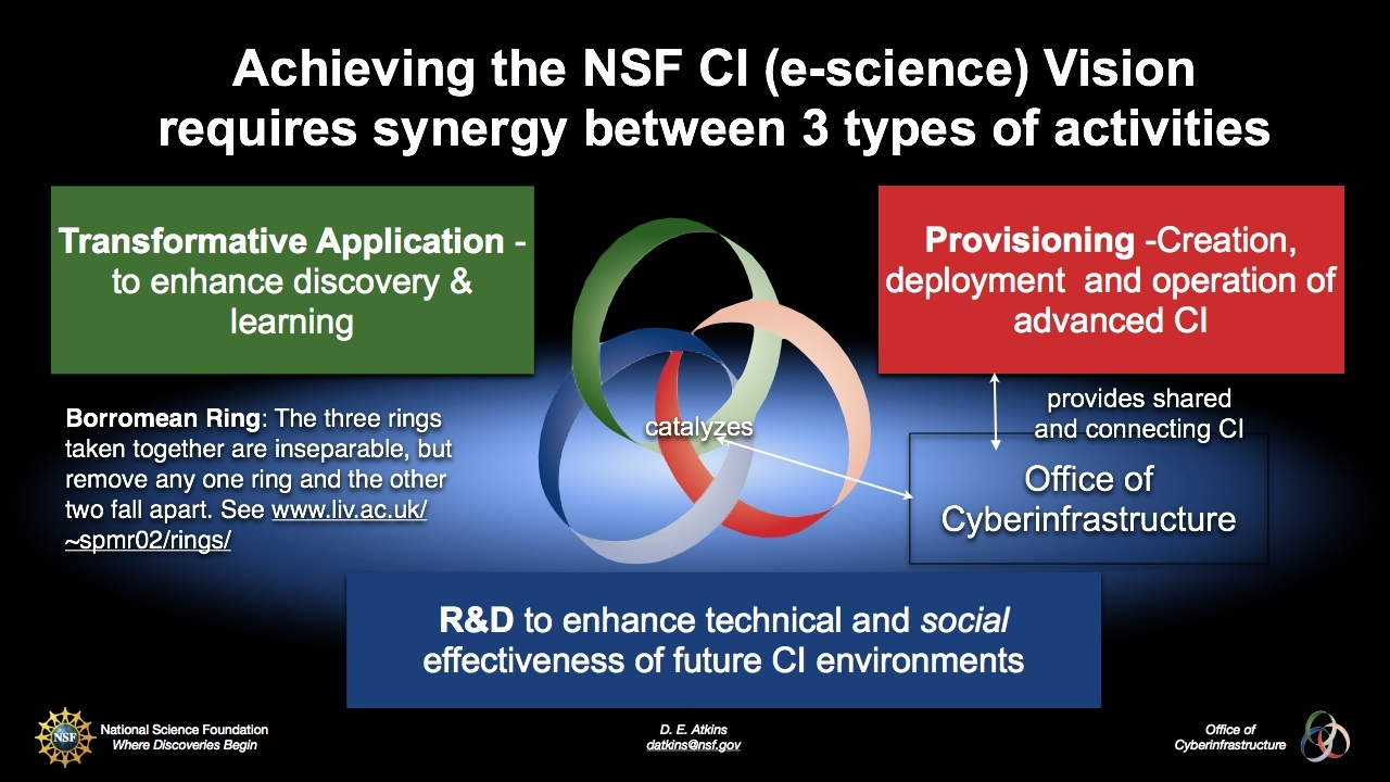 Achieving the NSF CI (e-science) vision requires synergy between three types of activities