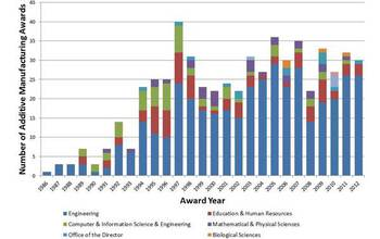 graphic showing how NSF support for additive manufacturing has grown since the 1980s.
