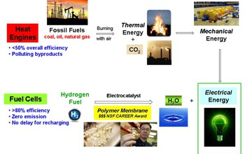 diagram showing how fuel cells convert energy