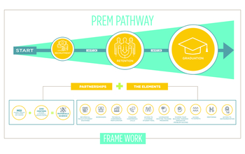 An illustration of the NSF PREM Pathway for encouraging diversity in materials research.
