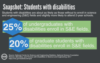 Students with disabilities are about as likely as those without to enroll in science and engineering (S&E) fields and slightly more likely to attend 2-year schools.