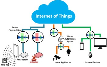 multimedia gallery supported research seeks to secure the internet Internet Firewall Network Diagram External diagram showing various devices and how they are connected in the internet of things