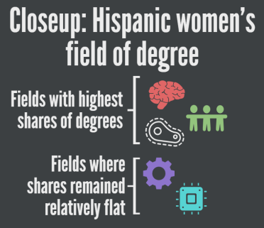 Over a decade, Hispanic women's share of bachelor's degrees rose in several fields.