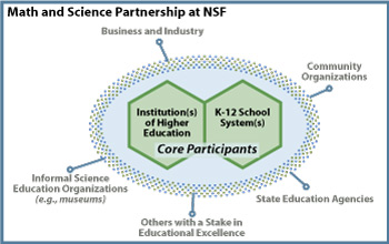 NSF's Math and Science Partnerships pioneer advances in math and science education.