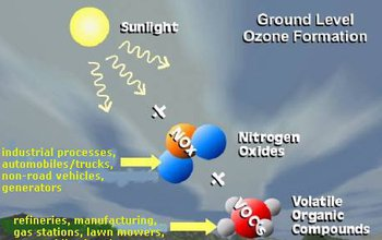 Illustration showing how pollutants affect ozone