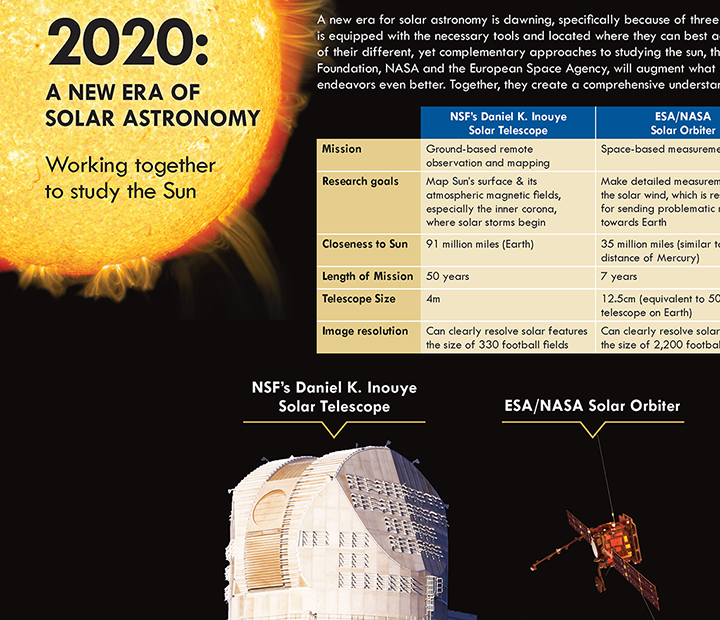 Comparison of the capabilities of three solar astronomy instruments