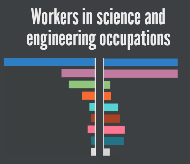In 2015, women and some minority groups were represented less in science and engineering (S&E) occupations than they were in the U.S. general population.