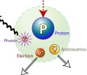 Three out of every 1,000 neutron decays produce photons of light.