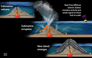 Over time, layers of lava from an underwater volcano can build up and emerge as an island.