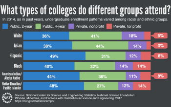 In 2014, as in past years, undergraduate enrollment patterns varied among racial and ethnic groups.
