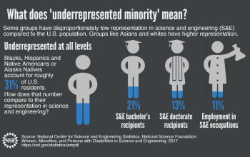 Some groups have disproportionately low representation in science and engineering (S&E) compared to the U.S. population.