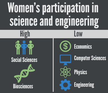 Women earn nearly half of S&E bachelor's degrees. While their proportion of degrees in nearly every field has increased over time, their participation in different fields continues to vary.