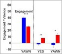graphic showing engagement levels following non-verbal robot cues