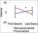 graphic showing how valence changed between the first and last session