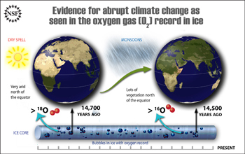 A graphic showing changes in oxygen isotope levels between 14,700 years ago and 14,500 years ago