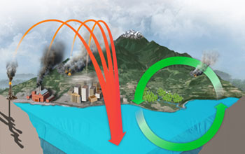 Illustration showing volcanic and man-made carbon emissions from land to the oceans.