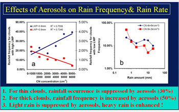 Graphs showing the effects of aerosols on rain frequency and rain rate.