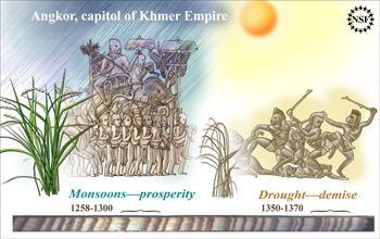 Illustration showing wet times,  when Angkor thrived, and dry times that coincided with its demise.