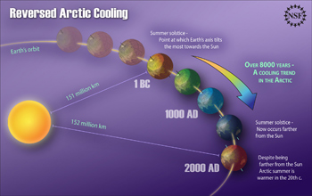 Illustration showing how a wobble in axis of rotation caused at least 1,900 years of cooling.