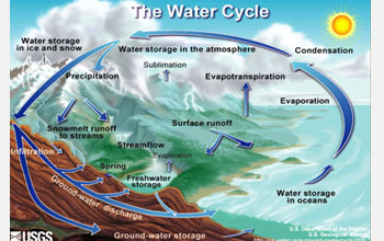 Illustration showing Earth's water cycle.