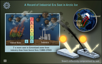 Graphic titled A Record of Industrial Era Soot in Arctic Ice, showing how soot impacts snow and ice.