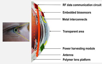 Conceptual schematic of an intelligent contact lens for health monitoring.