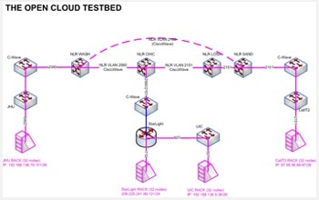 multimedia gallery a diagram of phase 1 of the open cloud testbeda diagram of phase 1 of the open cloud testbed, managed by the open cloud consortium