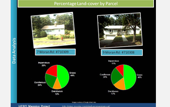 Text and images: Percentage of Landscape by Parcel, photos of houses, images of pie charts.
