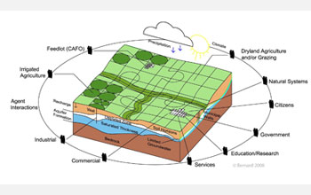 Illustration showing how groundwater-based economies transition through space and time.