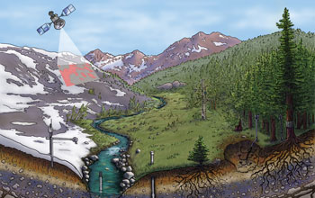 Illustration of satellite and ground-based systems monitoring snowmelt and water in the Sierra.