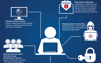 An Infographic Shows Examples Of How NSF Supported Cybersecurity Research Protects People