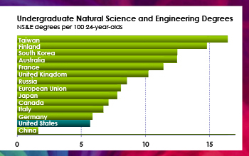 Chart comparing first degrees in natural sciences and engineering.