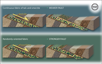 Illustration showing how continuous versus randomly-oriented fabric can strengthen a fault.
