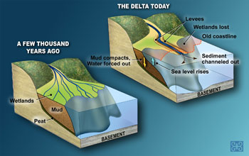 Images showing the delta a few thousand years ago and the delta today.