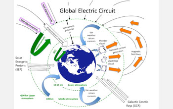 Illustration showing the global electric circuit of the Earth.