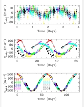 Observational data for each of the three planets known to orbit Gliese 876.