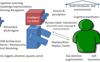 Diagram showing fundamental research that enables intelligent co-robot and human-robot interaction